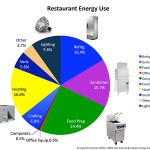 Energy Officient Design of Restaurants