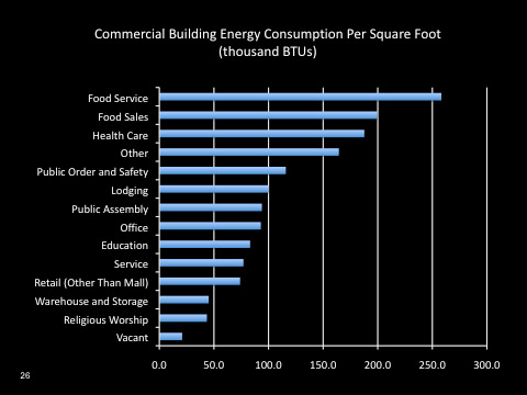 Reducing Energy Consumption for Businesses